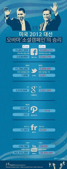 오바마의 소셜 미디어를 활용한 대선 성공 케이스 by 박충효 on interest.me