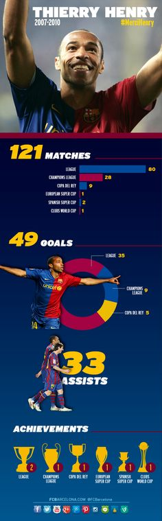 Thierry Henry's numbers while with FC Barcelona #FCBarcelona #FansFCB #Football #Henry