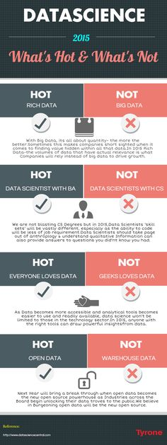 Datascience - what's hot and what's not
