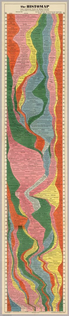 HISTOMAP shows 4,000 years of world history in one view.  Shows the relative power of states, nations, and empires.  Note the fall of the Egyptians beginning 2,000 years ago, and the rise of the Roman Empire in 700BC… till it swells to world domination around 100 AD.  Then, note the rise of America in the 1900′s – piddly, compared to the Roman's vastness.
