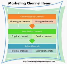 What are marketing channels - function - samples - question and answer Question And Answer, This Or That Questions, What Is Marketing, Marketing Channel, Videos, Youtube, Youtubers, Youtube Movies