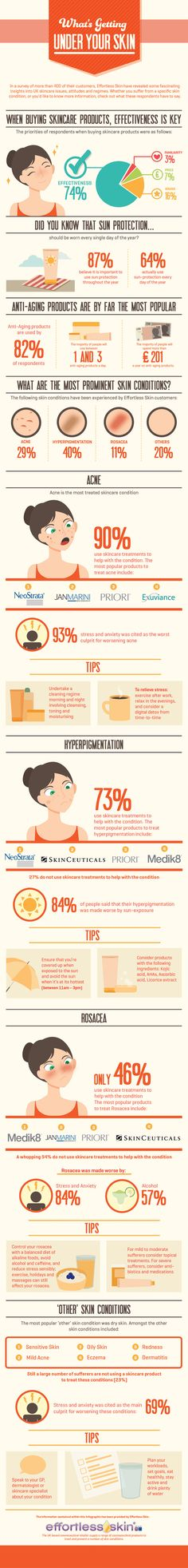 What's Getting Under Your Skin? (Infographic) - Effortless Skin Blog
