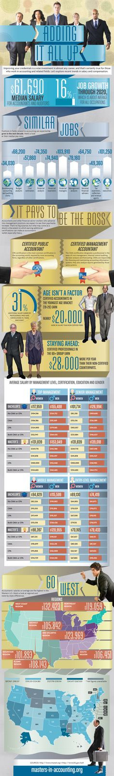 Accountant Salary USA : Entering the accountant profession? Big concern about how much an investment in mastering and certifying accounting knowledge could yield in real money? Here is what you need to know about the average accountant payroll by position, certification, education and gender across USA.  > http://infographicsmania.com/accountant-salary-usa/?utm_source=Pinterest&utm_medium=ZAKKAS&utm_campaign=SNAP