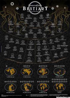 infografias lovecraft - Buscar con Google