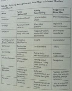 Defining Umptions Family Therapy Models