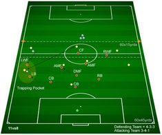 Defending Wide Areas - (Standard) Drill Objective(s) Developing understanding of how to defend wide areas in a formation. Developing the roles of the outside defender and forward in a formation. Football Training Drills, Soccer Drills, Soccer Coaching, Soccer Games, Youth Soccer, Football Tactics, Soccer Workouts, Train Activities, Professional Soccer