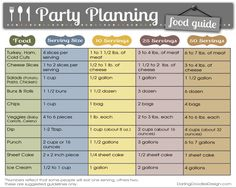 11 Free Printable Party Planner Checklists Party Planning Checklist ~ This birthday party checklist will help you stay organized as you get ready for the big event. Includes all tasks and reminders from 8 weeks before right up until party time. Birthday Party Checklist, Party Planning Checklist, Planning Budget, Budget Planner, Food Planner, Time Planner, Planner Layout, Menu Planning, Idee Baby Shower