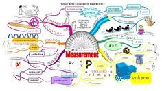 Mathémathiques : mesurer , synthèse en carte mentale