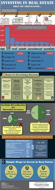 Investing in Real Estate   Florida Panhandle   http://www.americanrealtyrentals.com/