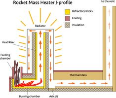 rocket-mass-heater-j-profile.png