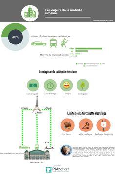 Infographie sur l'utilisation d'une trottinette électrique