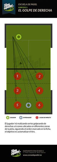 http://www.zonadepadel.es/blog/2013/06/ejercicios-de-entrenamiento-del-golpe-de-derechas-en-padel/  Ejercicio 1, el golpe de derechas en pádel, mejora tu técnica y aprende con nuestra escuela de pádel.