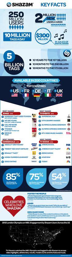 Shazam Key Facts Infographic - Sept 2012