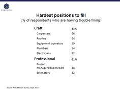 Hardest #construction positions to fill | @KenSimonson #CMDInfo