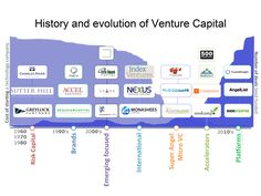 Pando: This chart shows the future of venture capital Family History Quotes, Black History Quotes, Web History, History Facts, Business Grants, Create A Company, Small Business Start Up, Medical History, Investing