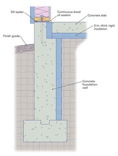 Foundation Footing Detail Drawings Google Search
