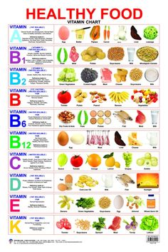 Image result for vitamin chart