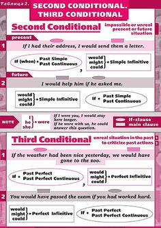 Second and Third Conditionals in English Better English, English Fun, English Reading, English Tips, English Study, English Lessons, Learn English, English Games, English Teaching Materials