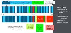 Possible Scenario for UHF TV