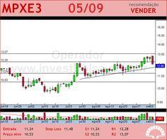 MPX ENERGIA - MPXE3 - 05/09/2012 #MPXE3 #analises #bovespa