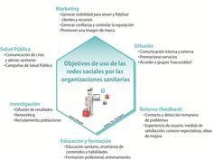 Objetivos del uso de las redes sociales por las organizaciones sanitarias