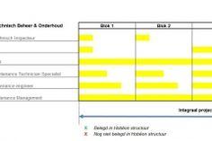 IKO structuur V0.02 Bar Chart, Diagram