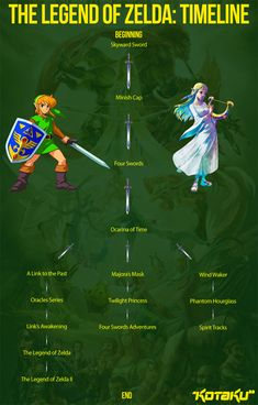 The Legend of the Legend of Zelda Timeline Theory - ChurchMag