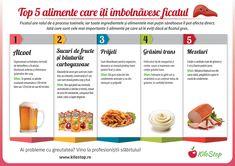 Iată care sunt cele mai importante 5 alimente pe care să le eviți dacă ai ficatul gras. #ficat #boli #steatoza Healthy, Blog, Mai, Sport, Education, Fitness, Tin Cans, Alcohol, Gymnastics