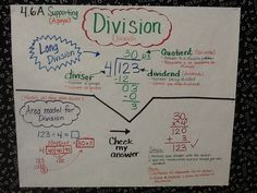 Rules Posters, Division Anchor Charts for 4th Grade Math Centers