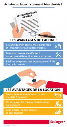 Acheter ou louer: avantages et inconvénients Learning Time, Best Investments, Interior Design Living Room, Investing, Infographic, Real Estate, Good Things, Location, House Ideas
