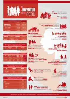 La juventud en el Perú (Fuente: UNFPA)