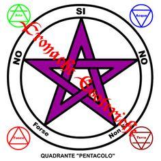 Quadranti Radiestesia, Grafici, Disegni, Pendolino