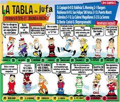 jufa: LA TABLA de Posiciones #PrimeraB / Torneo 2016/17 ...