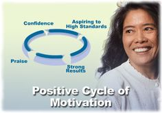 Spice Mentor: Cycle of Motivation