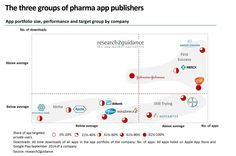 research2guidance-main-three-groups-of-pharma-app-publishers