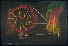 """Rudolf Steiner, """"The farther man moves away from the earth"""", blackboard drawing, 20 April 1923"""