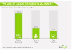 Grafik Social Media Banken - Wie wollen Kunden Bank kontaktieren?