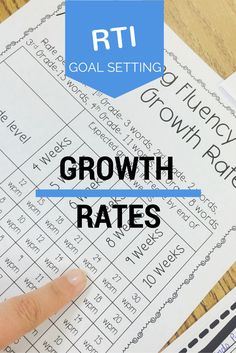 Ambitious Growth Rates and RTI Goals - How do I use ambitious growth rates to set RTI goals? Read all about it!