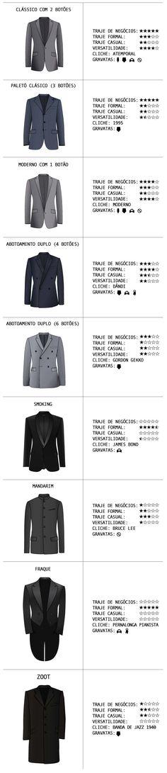 Conheça os tipos de paletós, as versatilidades de cada um dos modelos, quais gravatas usar e seus clichês.