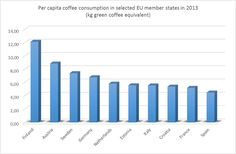 Coffee consumption in Europe