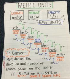 Converting metric units of measurement anchor chart - Converting Measurements - Convert unit instantly. - Converting metric units of measurement anchor chart Math Charts, Math Anchor Charts, Science Anchor Charts 5th Grade, 4th Grade Science, Math Resources, Math Activities, Metric Conversion Chart, Conversion Of Units, Measurement Conversions
