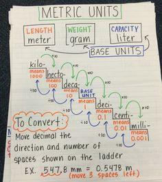 Converting metric units of measurement anchor chart