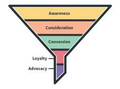Learn how the marketing funnel and 5 email marketing strategies can guide your leads through the buyer journey, from prospect to customer to loyal fan. Marketing Process, Email Marketing Strategy, Marketing Automation, The Marketing, Inbound Marketing, Content Marketing, Online Marketing, Social Media Marketing, Digital Marketing