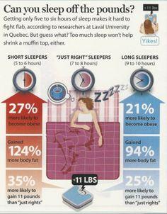 Interesting. Amount of sleep & metabolism.