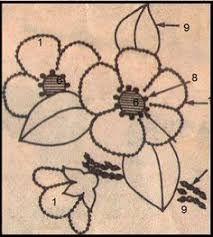 Resultado de imagem para desenhos para bordar ponto grilhão