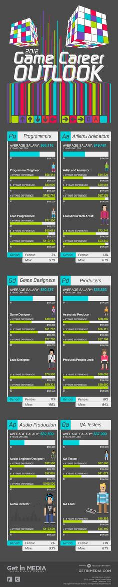 2012 Game Career Outlook #infographic #entertainment #career #game #videogames