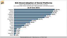 Not surprising that Instagram has the highest rate of activity for #B2C brands! #digitalmarketing