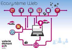 Infographie : Ecosystème web et réseaux sociaux
