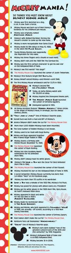 50 Things About Mickey Mouse -- not included is the fact that the voices of Mickey and Minnie were real-life husband and wife!Could be used for Disney trivia Disney Fun Facts, Disney Tips, Disney Magic, Disney Trivia, Disney Secrets, Disney Fanatic, Disney Addict, Disney Dream, Disney Love