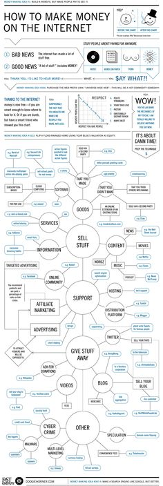 Flowchart: How to Make Money on the Internet | Co.Design: business + innovation + design